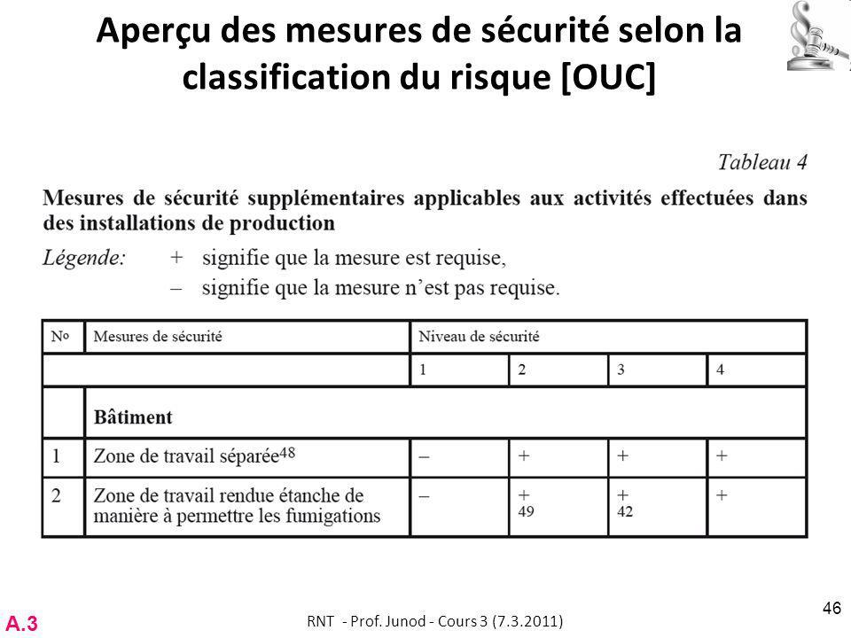 Aperçu des mesures de sécurité selon la classification du risque [OUC]